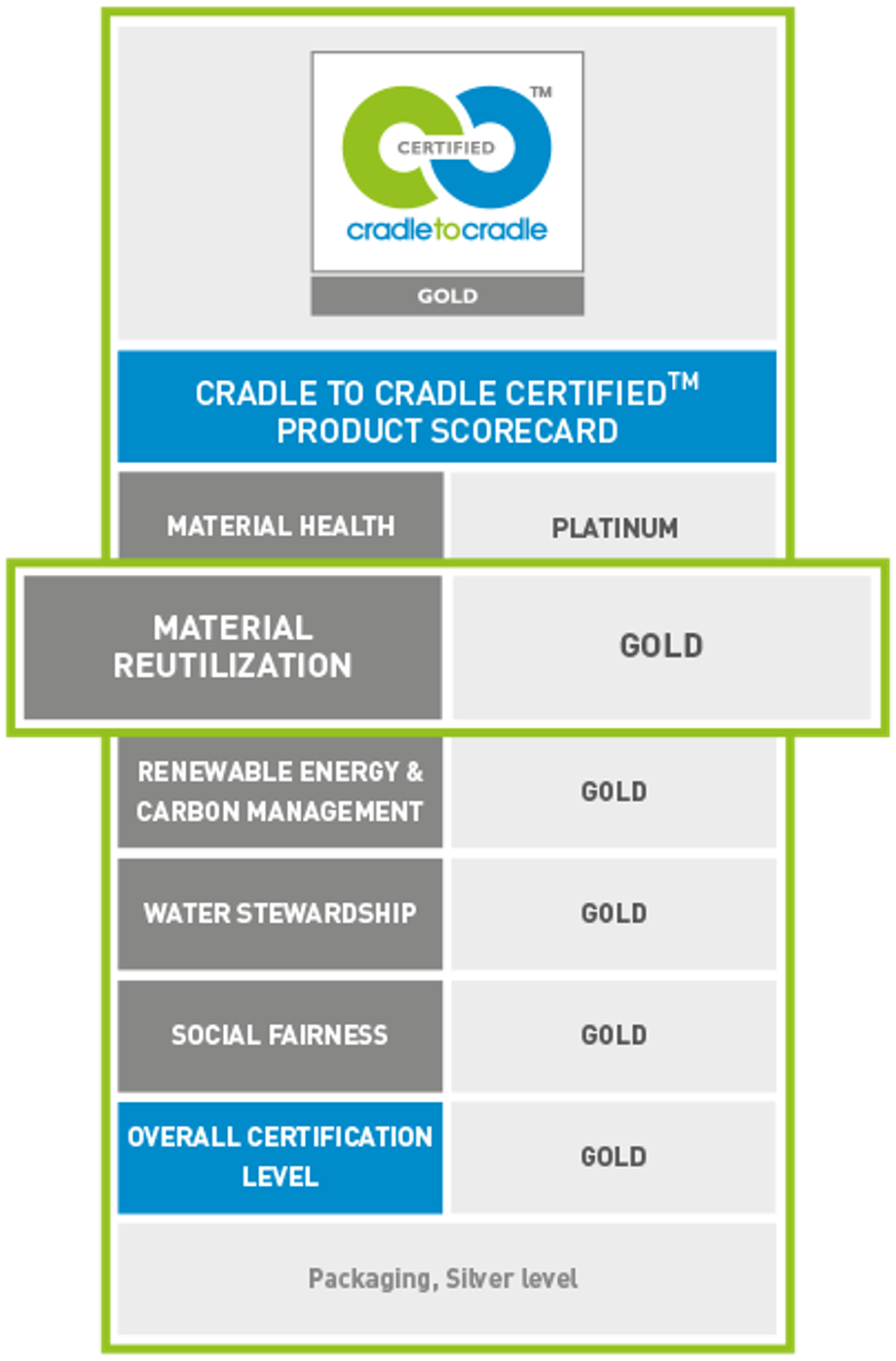 werner mertz professional green care cradle to cradle c2c duurzaamheid score card material reutilization gold