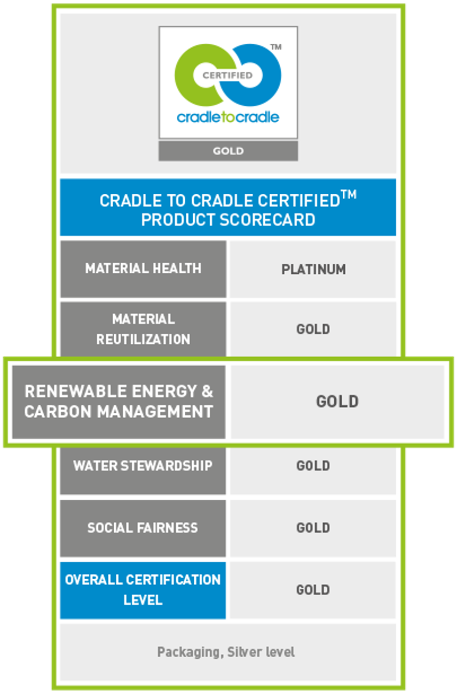 100 renewable electricity for all on site business processes 100 renewable electricity cradletocradle gold certificate xflitez Gallery