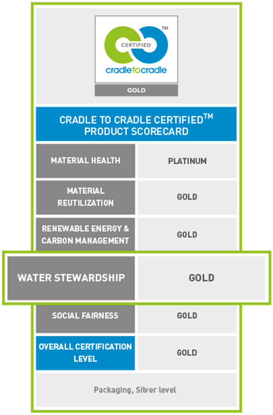 werner mertz professional green care cradle to cradle c2c duurzaamheid score card water stewardship gold