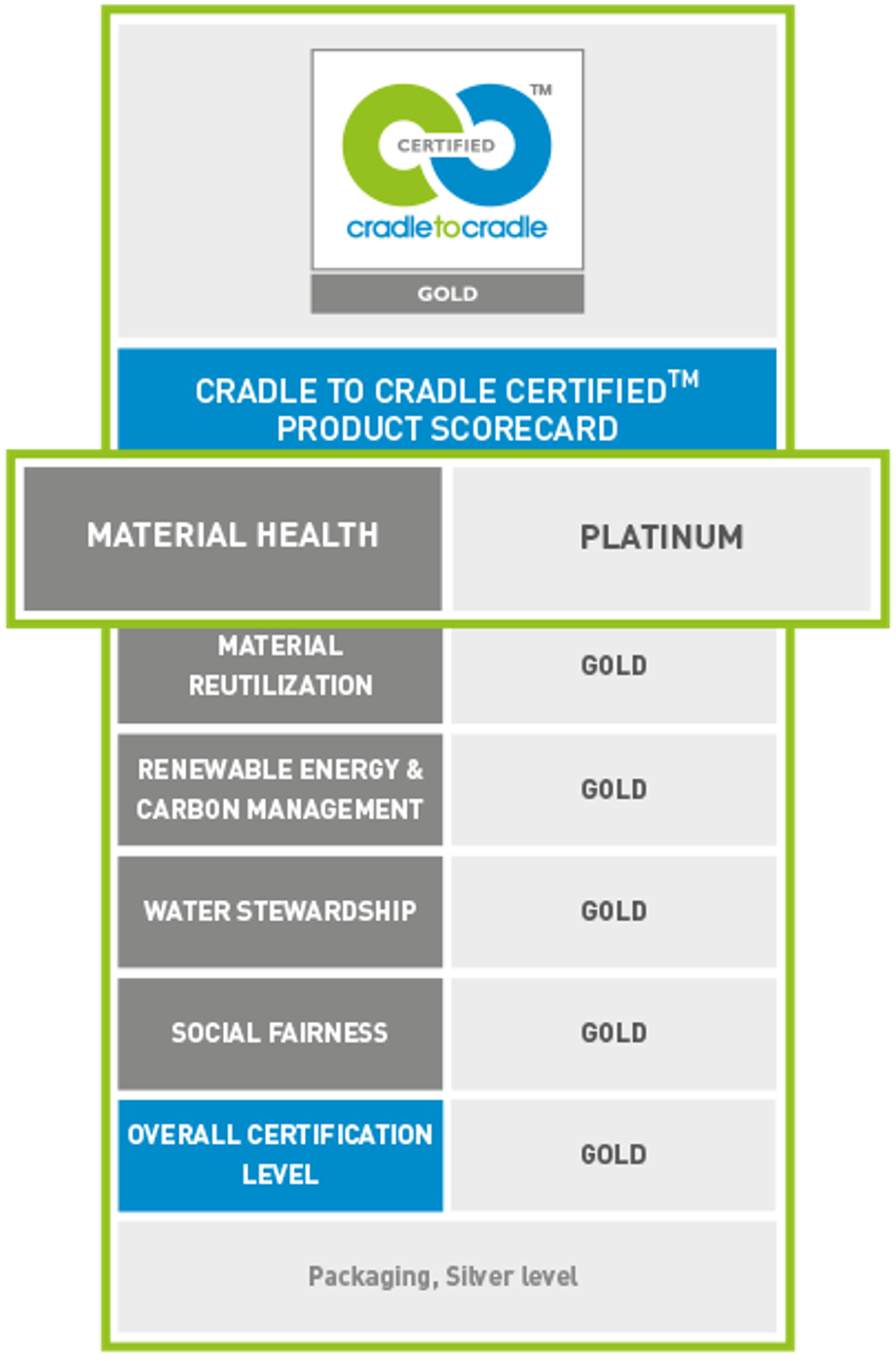 werner mertz professional green care score care cradle to cradle c2c material health platinum