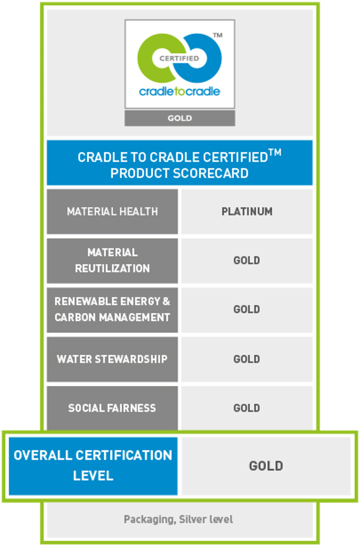werner mertz professional développement durable cradle to cradle c2c score card certification globale or